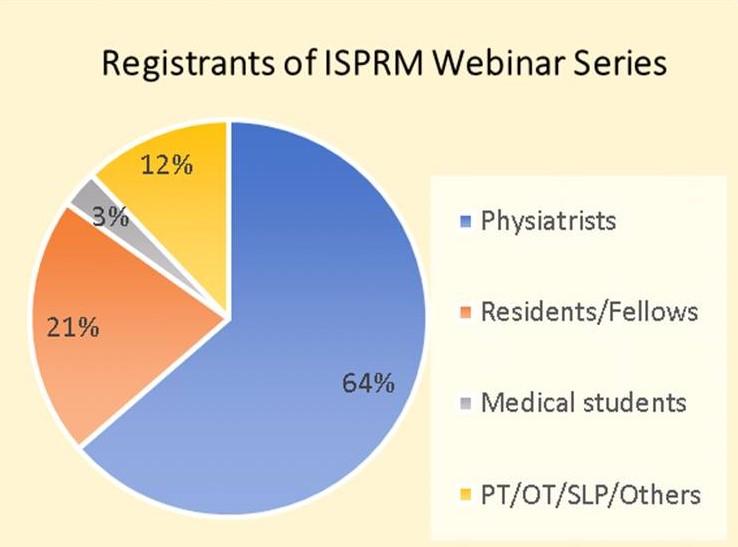 ISPRM-Webinar-graph